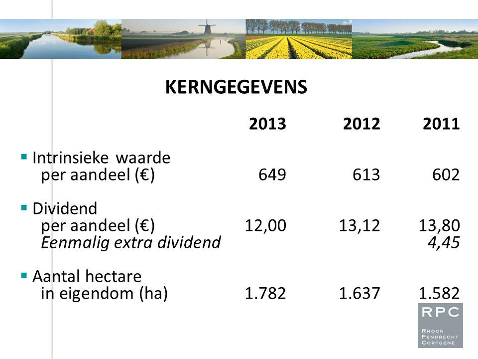 KERNGEGEVENS 2013 2012 2011. Intrinsieke waarde per aandeel (€) 649 613 602. Dividend per aandeel (€) 12,00 13,12 13,80.