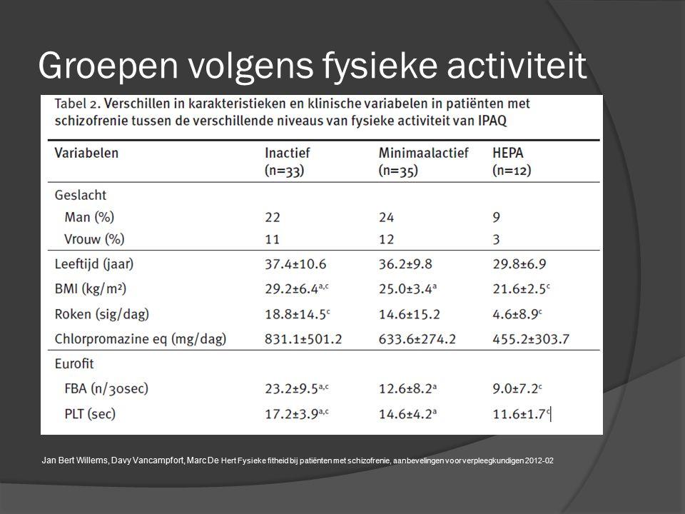 Groepen volgens fysieke activiteit