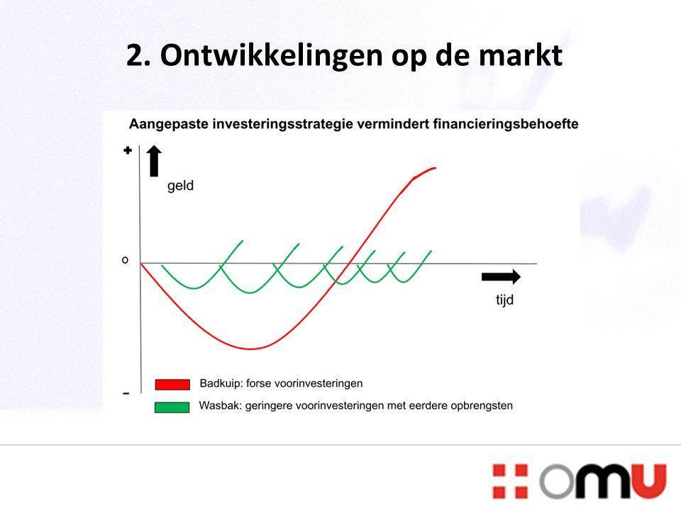 2. Ontwikkelingen op de markt