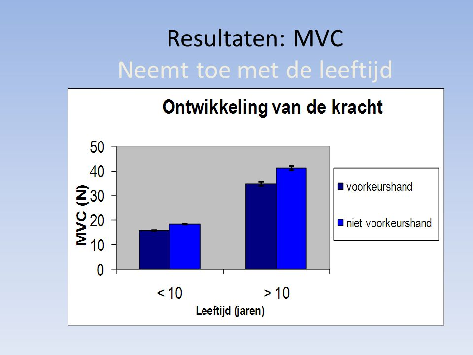 Resultaten: MVC Neemt toe met de leeftijd