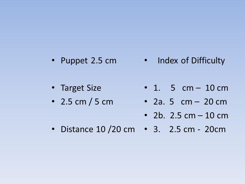 Puppet 2.5 cm Target Size. 2.5 cm / 5 cm. Distance 10 /20 cm. Index of Difficulty. 1. 5 cm – 10 cm.