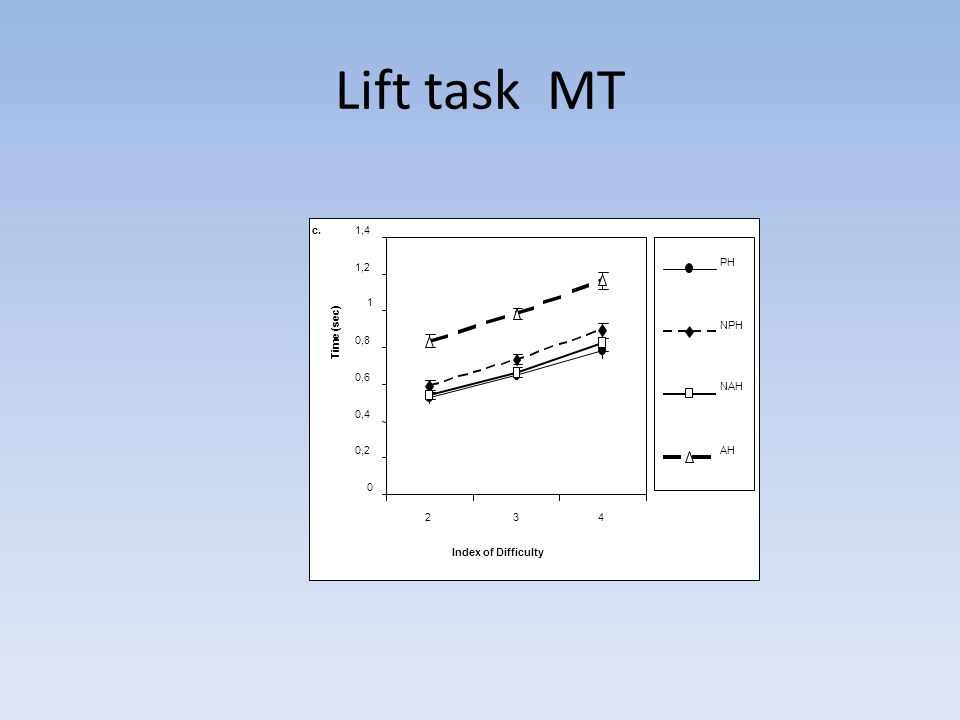 Lift task MT c. 0,2 0,4 0,6 0,8 1 1,2 1,4 2 3 4 Index of Difficulty