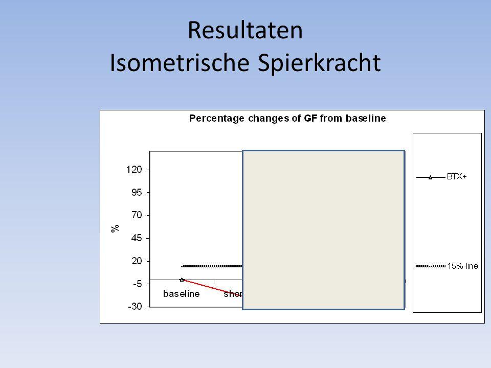Resultaten Isometrische Spierkracht