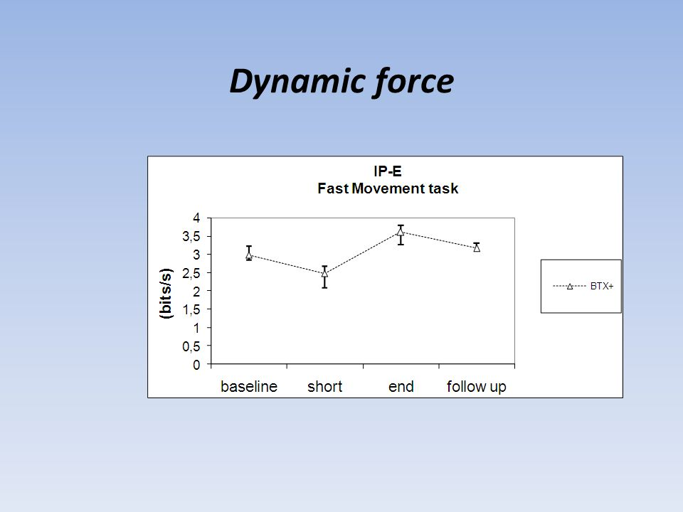 Dynamic force