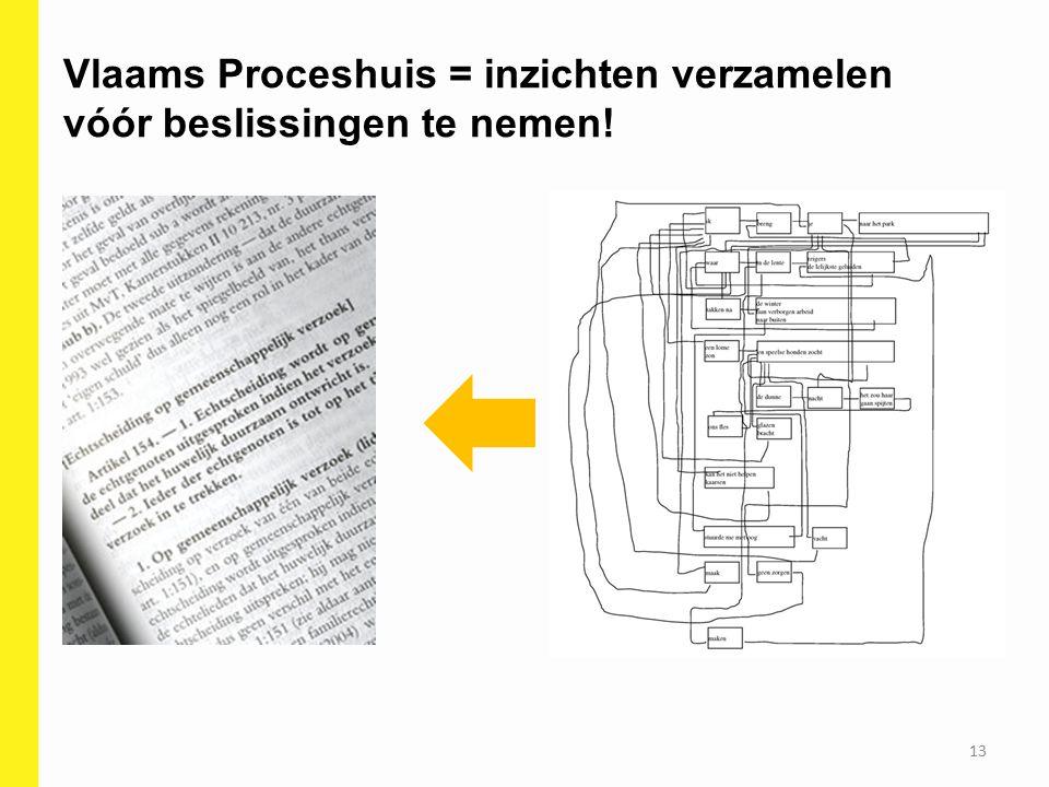 Vlaams Proceshuis = inzichten verzamelen vóór beslissingen te nemen!