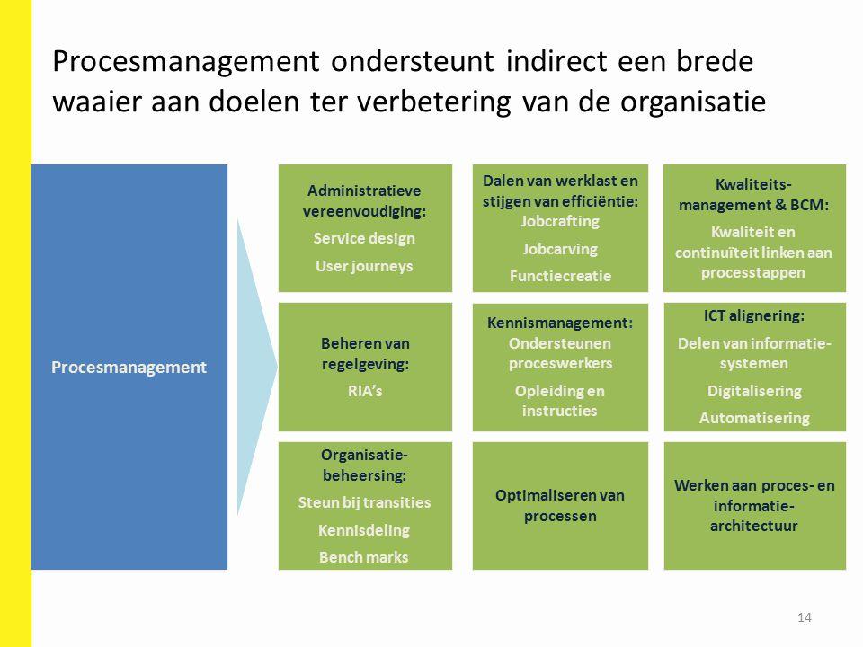 Procesmanagement ondersteunt indirect een brede waaier aan doelen ter verbetering van de organisatie
