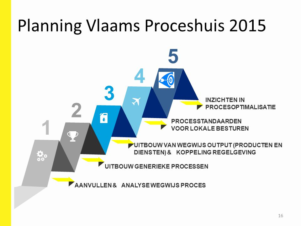 Planning Vlaams Proceshuis 2015