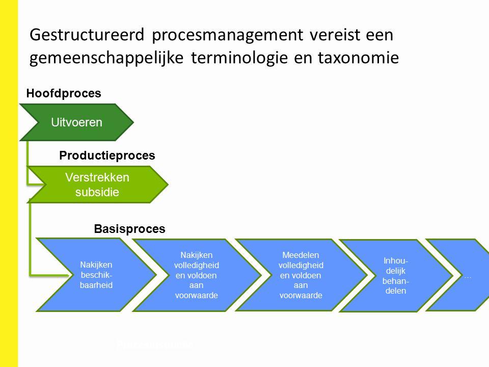Gestructureerd procesmanagement vereist een gemeenschappelijke terminologie en taxonomie
