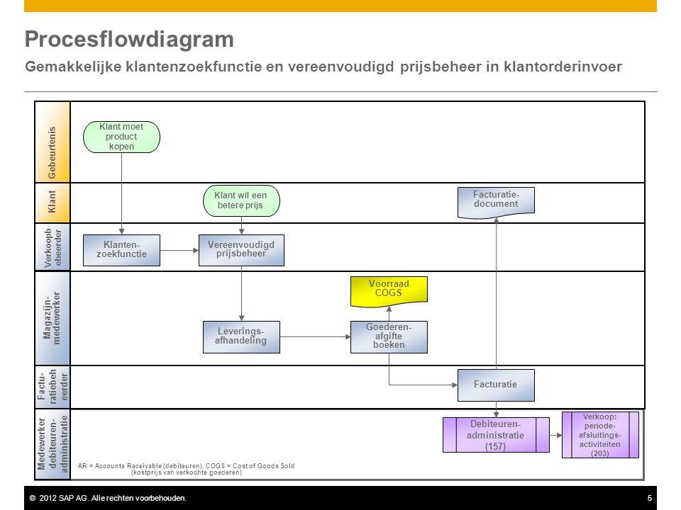 Procesflowdiagram Gemakkelijke klantenzoekfunctie en vereenvoudigd prijsbeheer in klantorderinvoer.
