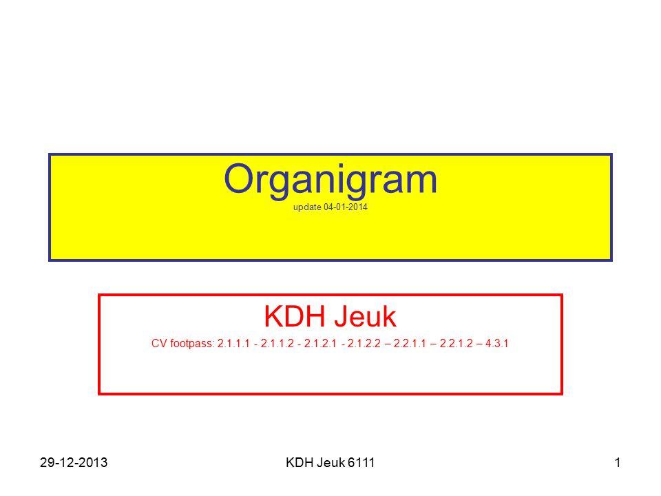Organigram update 04-01-2014 KDH Jeuk 29-12-2013 KDH Jeuk 6111