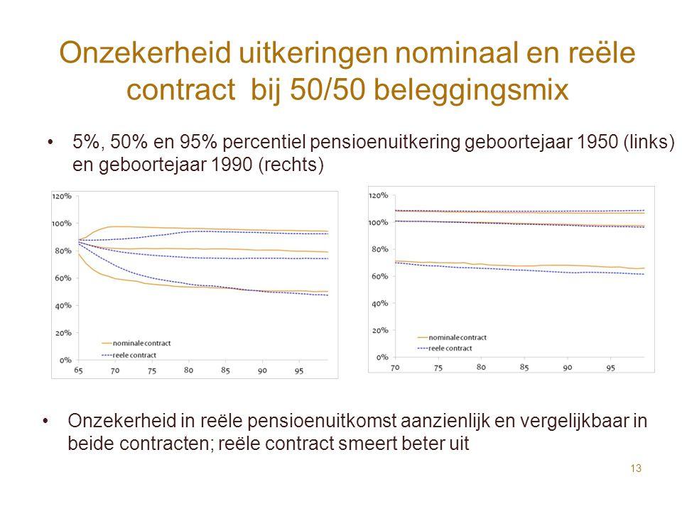 Onzekerheid uitkeringen nominaal en reële contract bij 50/50 beleggingsmix