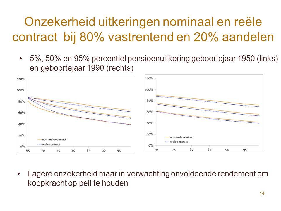 Onzekerheid uitkeringen nominaal en reële contract bij 80% vastrentend en 20% aandelen