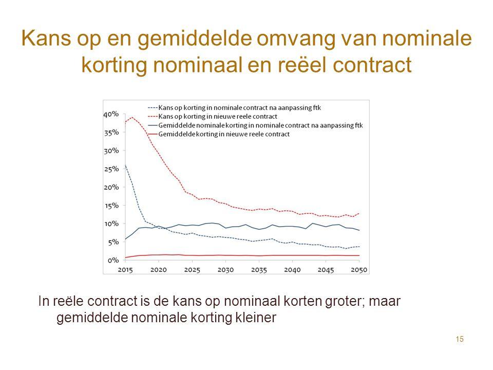 Kans op en gemiddelde omvang van nominale korting nominaal en reëel contract