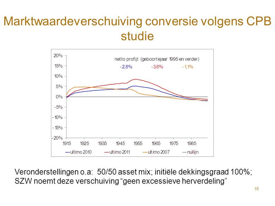 Marktwaardeverschuiving conversie volgens CPB studie