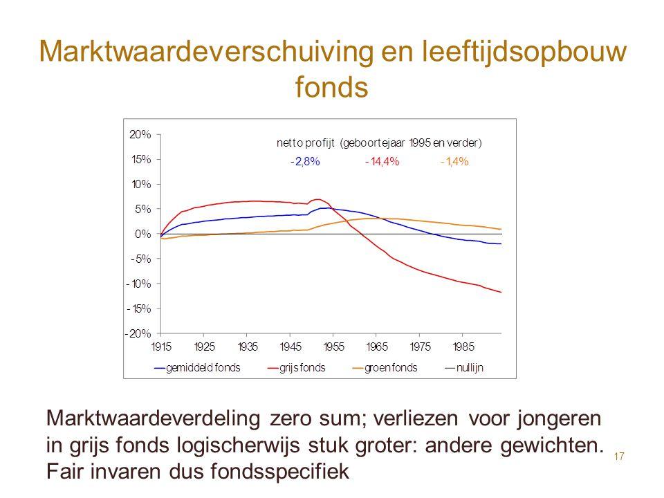 Marktwaardeverschuiving en leeftijdsopbouw fonds