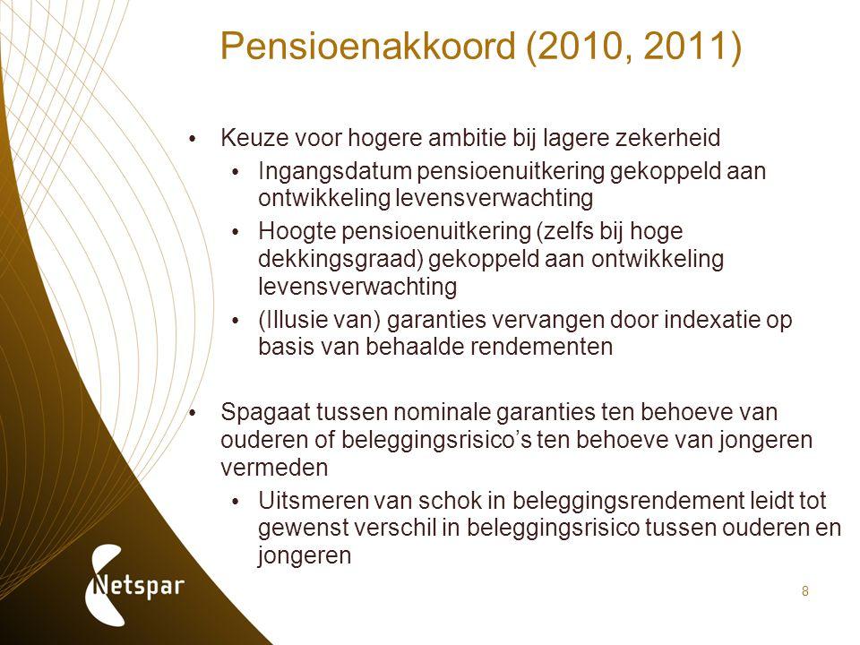 Pensioenakkoord (2010, 2011) Keuze voor hogere ambitie bij lagere zekerheid.