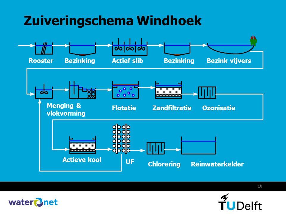 Zuiveringschema Windhoek