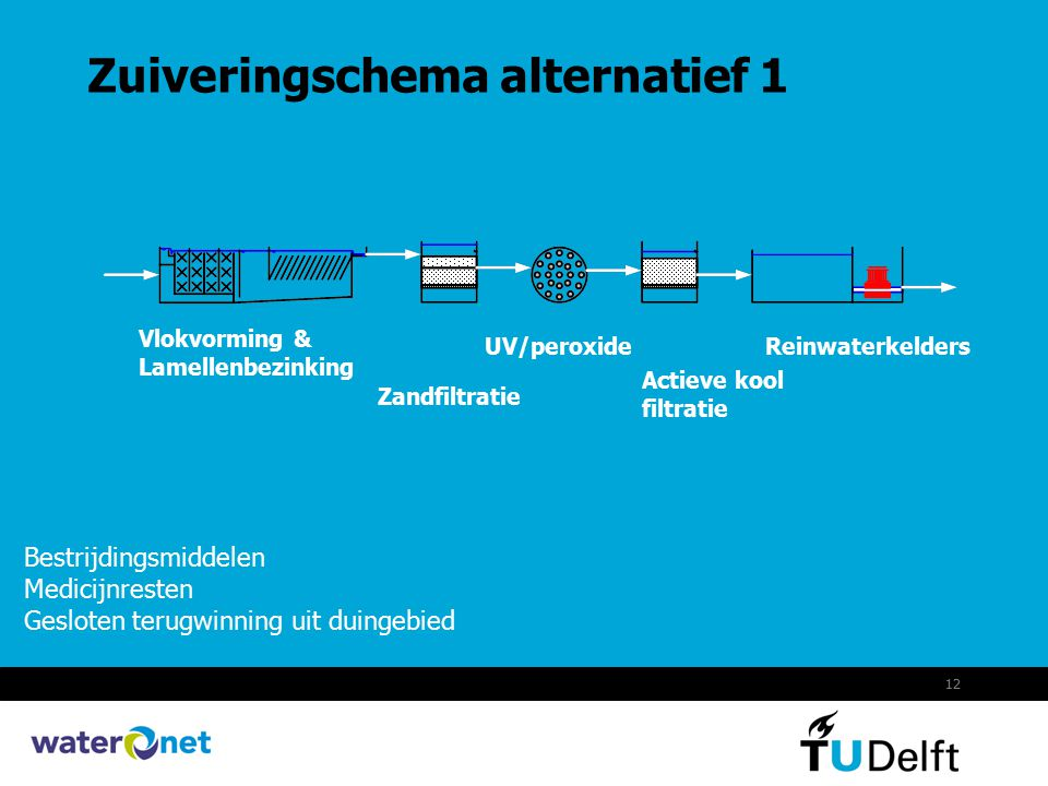 Zuiveringschema alternatief 1