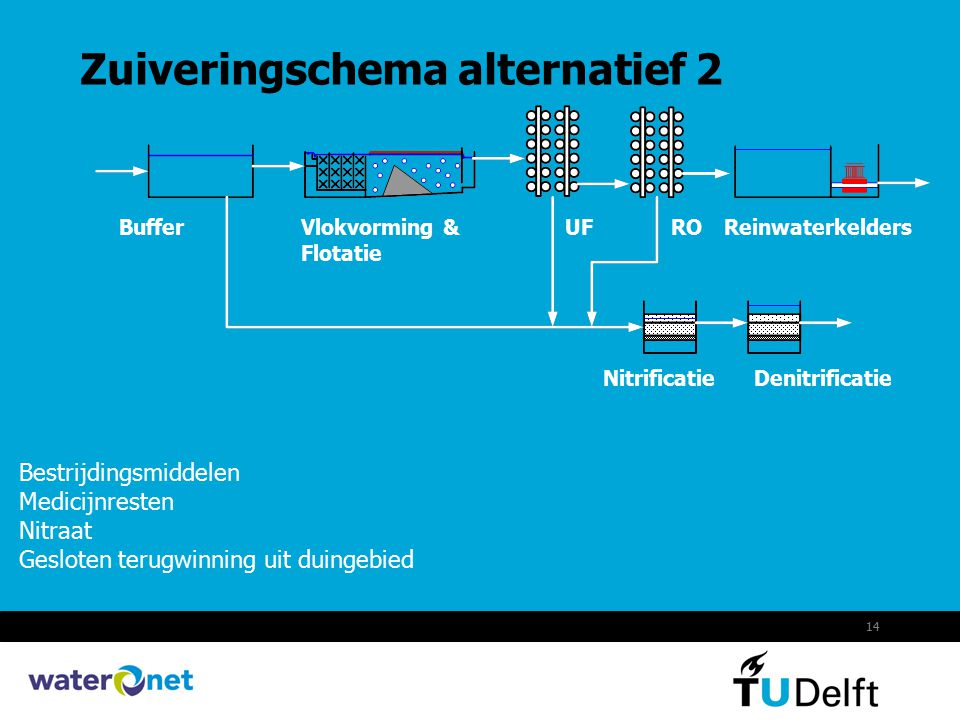 Zuiveringschema alternatief 2