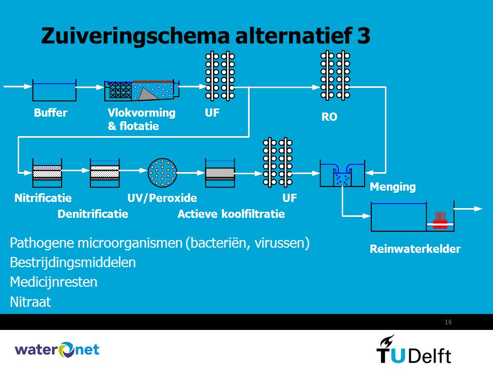 Zuiveringschema alternatief 3