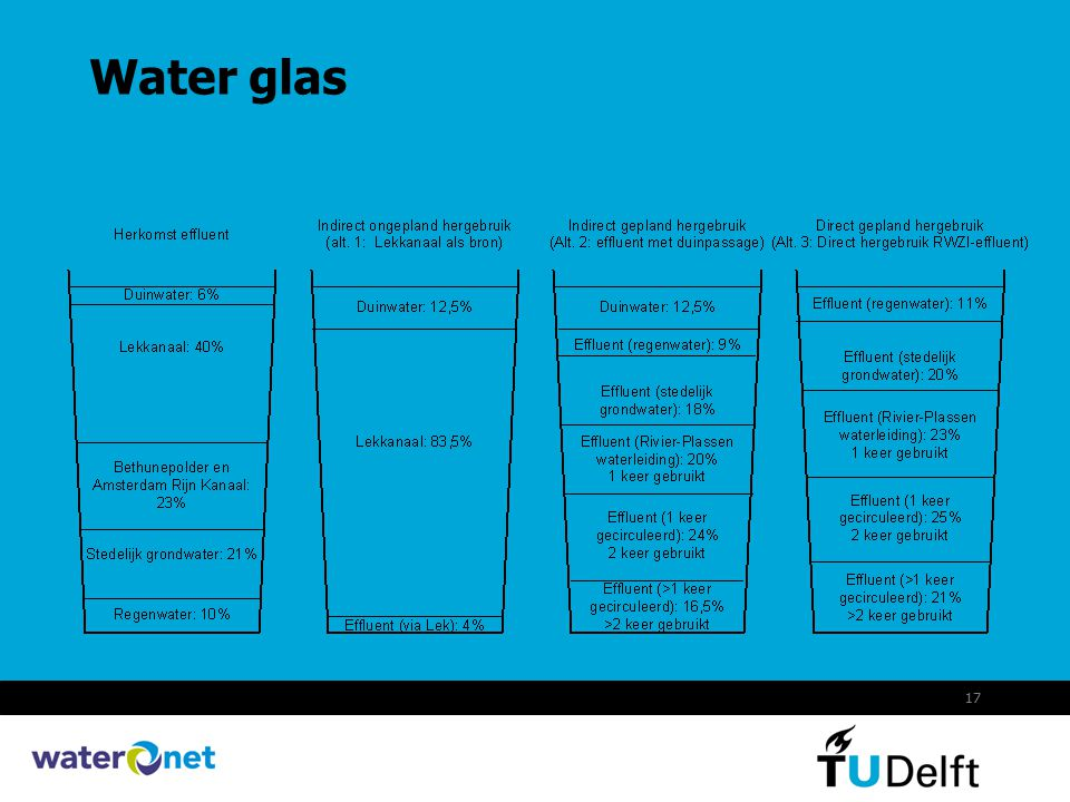 Water glas