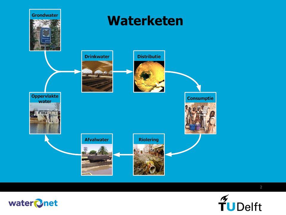 Waterketen