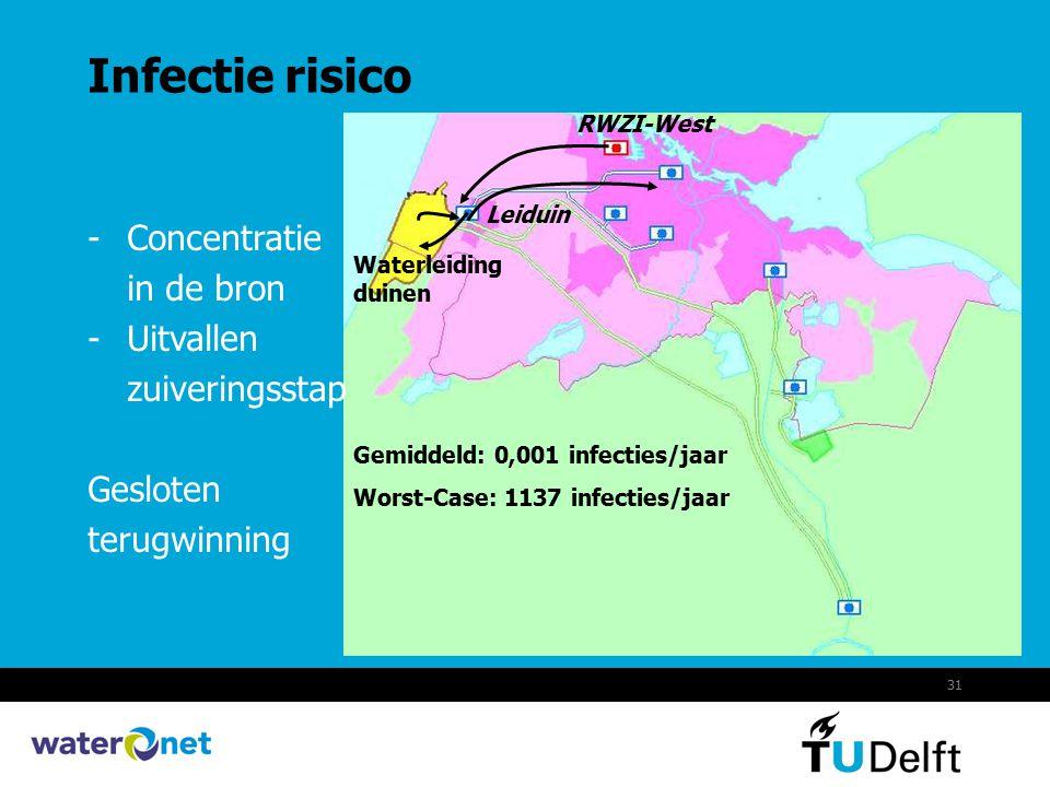 Infectie risico Concentratie in de bron Uitvallen zuiveringsstap