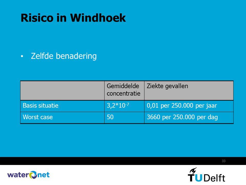 Risico in Windhoek Zelfde benadering Gemiddelde concentratie