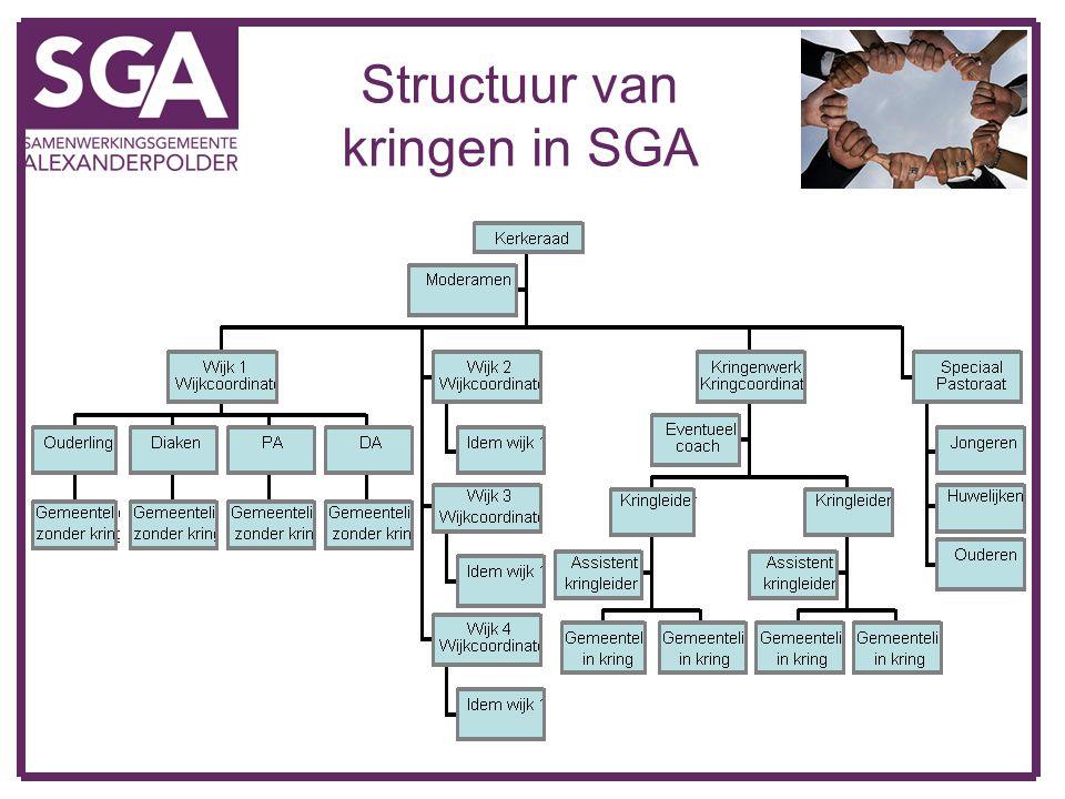 Structuur van kringen in SGA