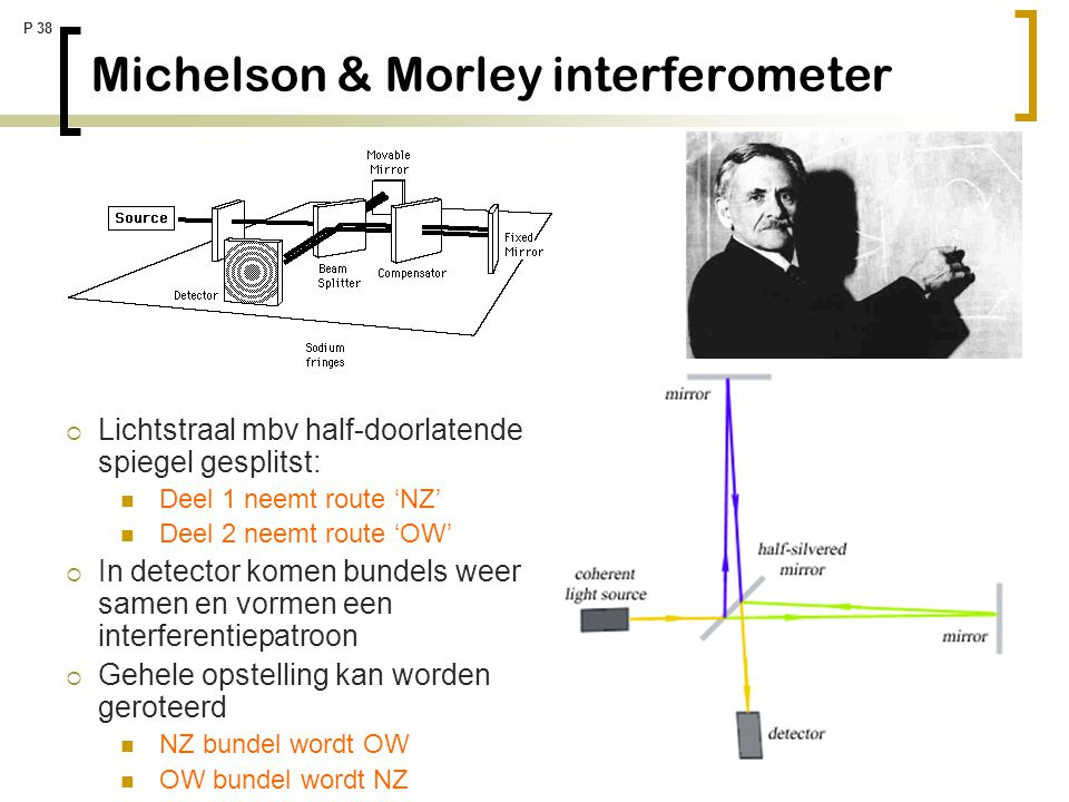 Michelson & Morley interferometer