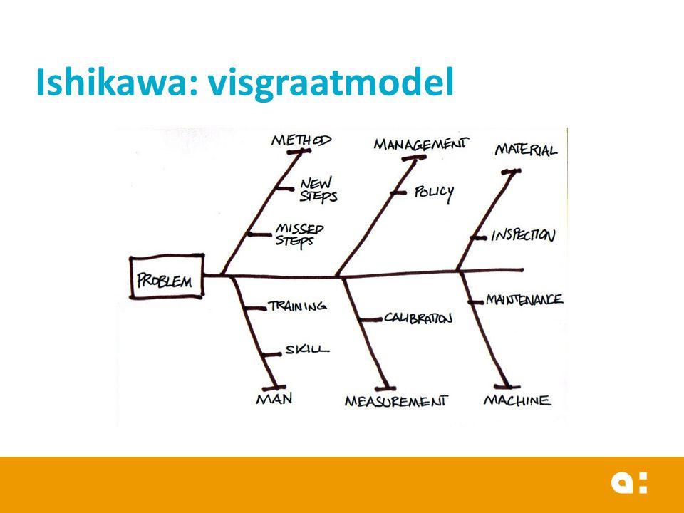 Ishikawa: visgraatmodel