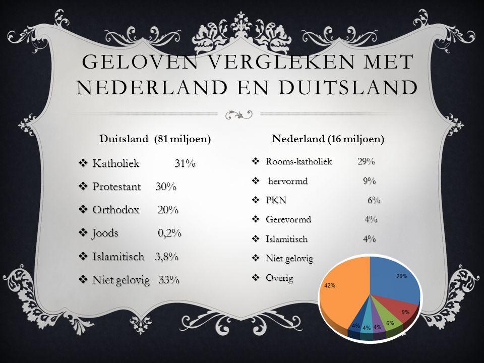 Geloven Vergleken met Nederland en Duitsland