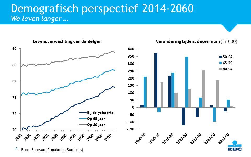 Demografisch perspectief 2014-2060 We leven langer …