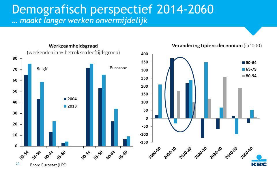 Demografisch perspectief 2014-2060