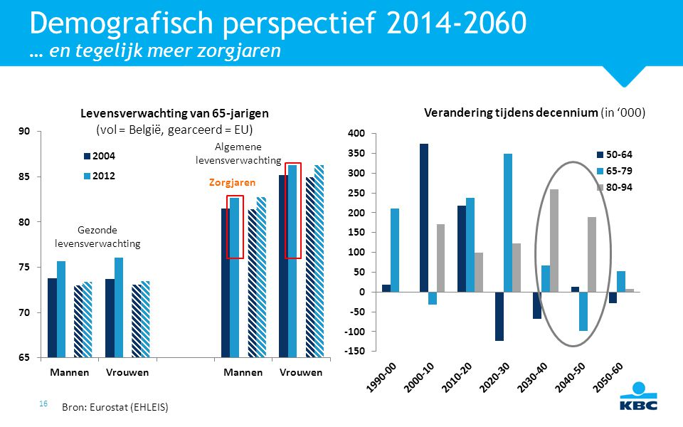 Demografisch perspectief 2014-2060 … en tegelijk meer zorgjaren