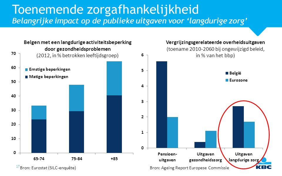 Vergrijzingsgerelateerde overheidsuitgaven