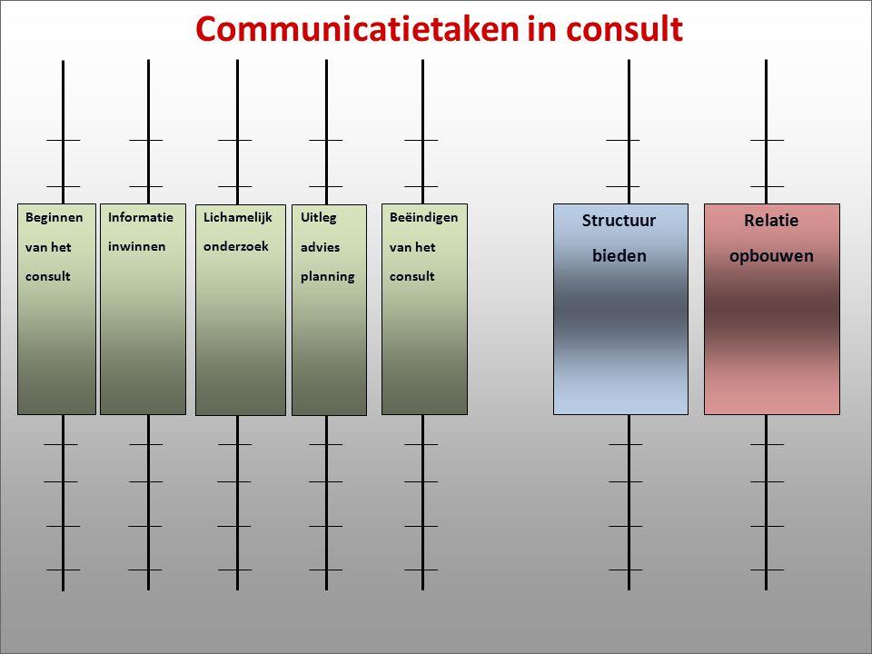 Communicatietaken in consult