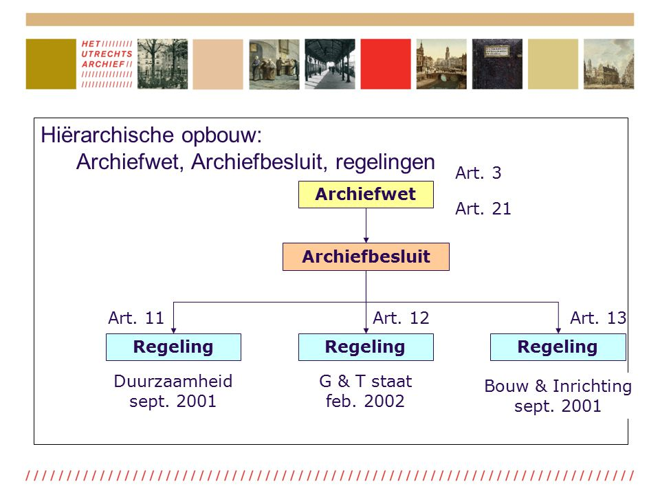 Hiërarchische opbouw: Archiefwet, Archiefbesluit, regelingen