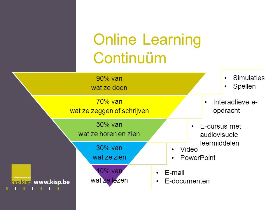Online Learning Continuüm