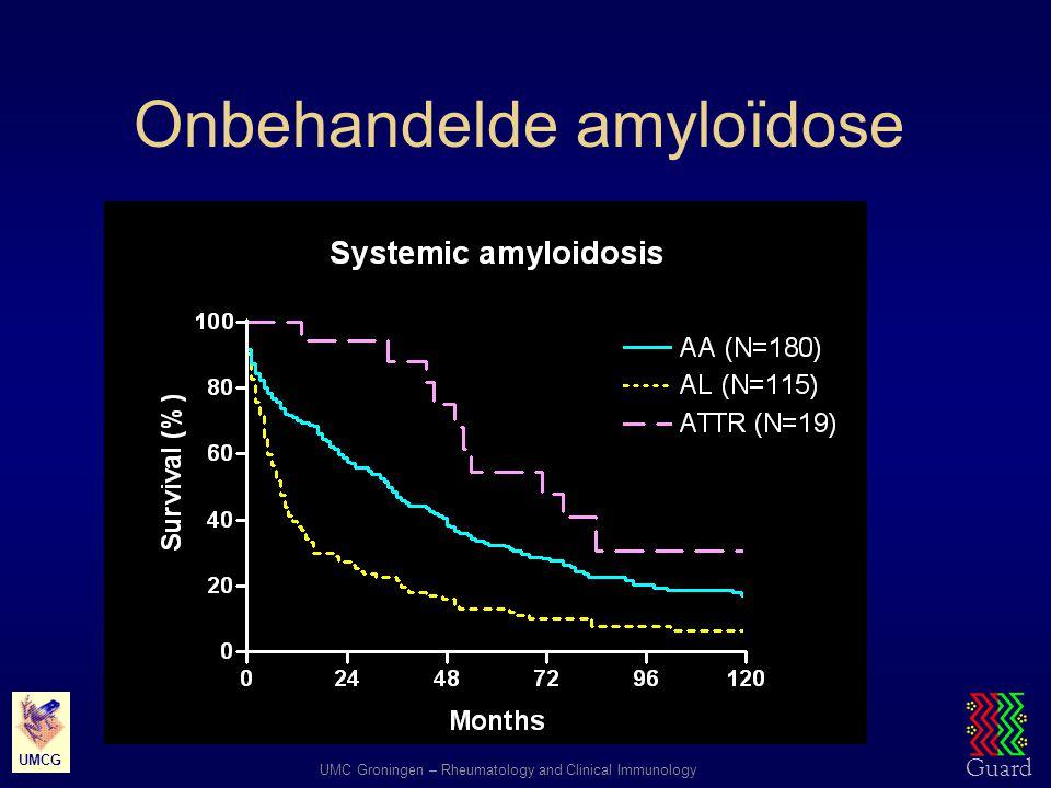 Onbehandelde amyloïdose