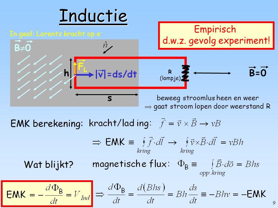 Inductie s h B0 |v|=ds/dt B=0 Empirisch d.w.z. gevolg experiment! FL