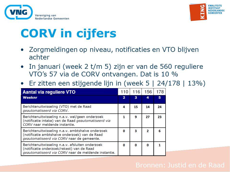 CORV in cijfers Zorgmeldingen op niveau, notificaties en VTO blijven achter.