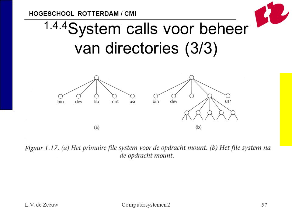 1.4.4System calls voor beheer van directories (3/3)