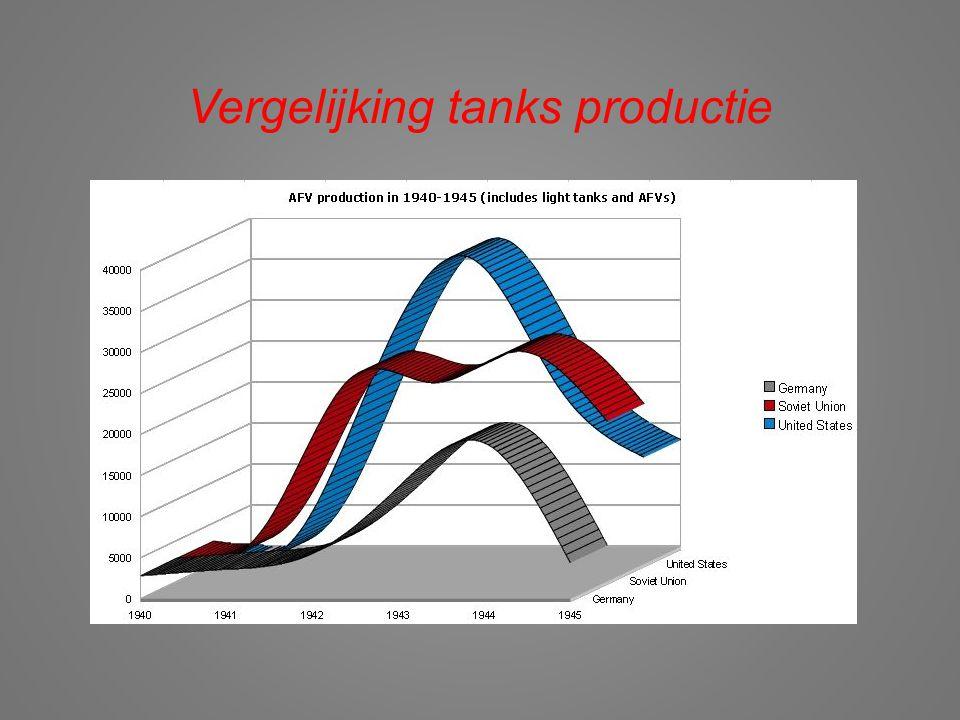 Vergelijking tanks productie