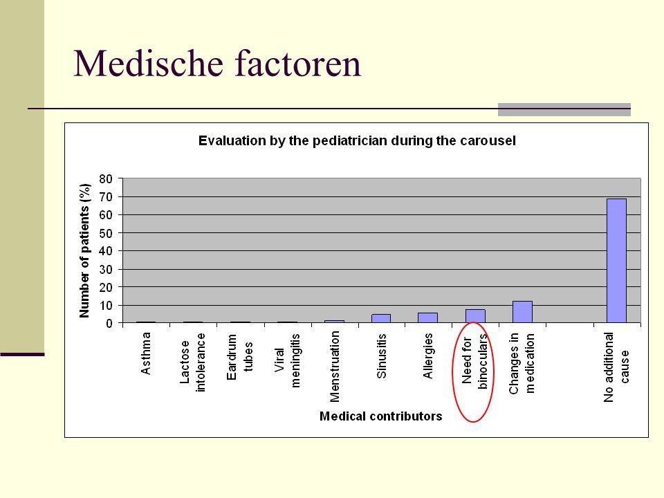 Medische factoren