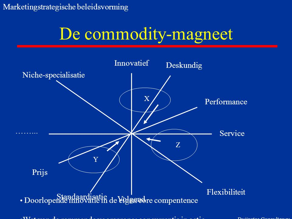 De commodity-magneet Marketingstrategische beleidsvorming Innovatief
