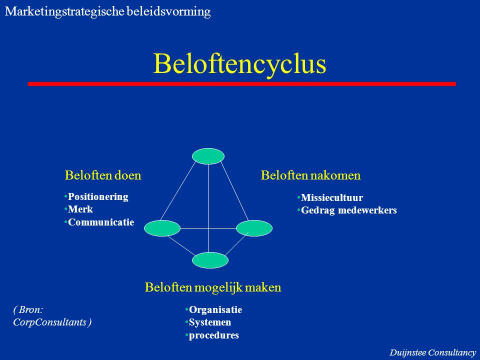 Beloftencyclus Marketingstrategische beleidsvorming Beloften doen