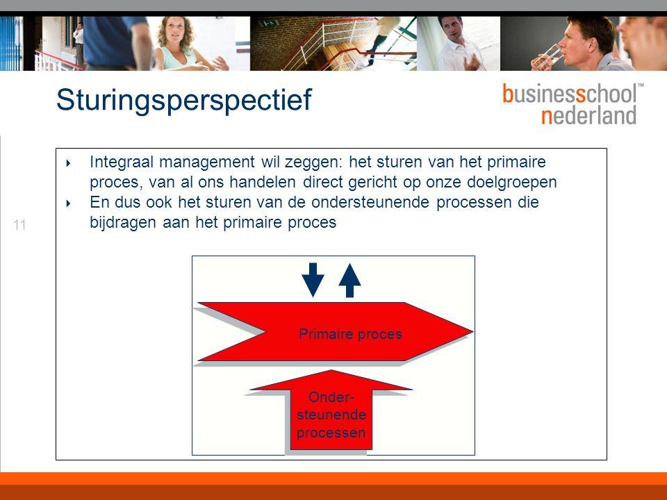 Veranderperspectief Een integraal manager zal steeds zowel beheersen als verbeteren/vernieuwen.