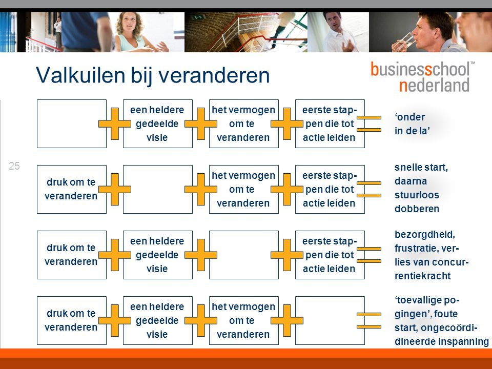 Het model Trancept® Een ordeningsprincipe voor het kijken naar en beschrijven van organisaties. Ieder aspect biedt een 'management tool'