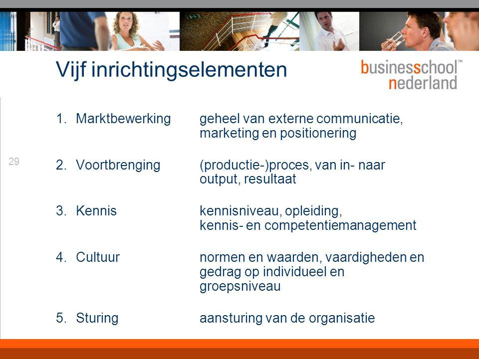 Trancept interactie niveau dienst niveau markt- bewerking voort-